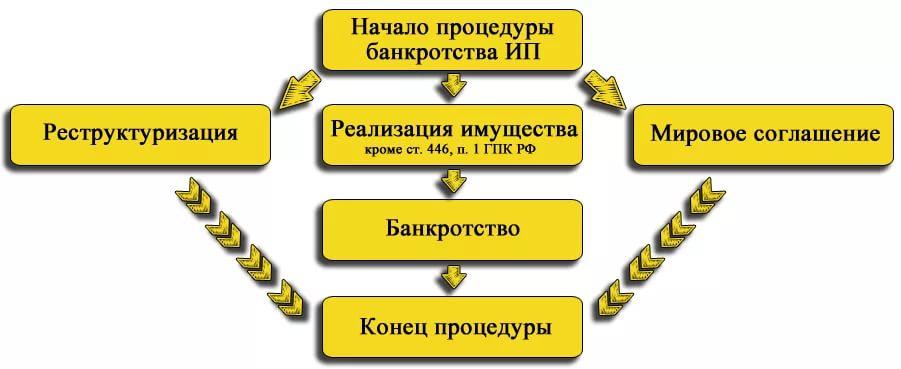 как начать процедуру банкротства неизвестно: